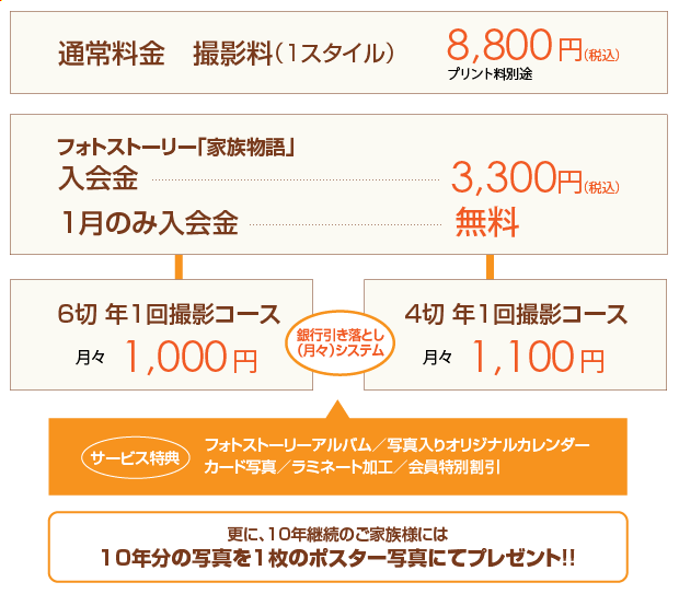 通常料金撮影料8,800円 フォトストーリー家族物語入会金3,300円 1月のみ入会金無料